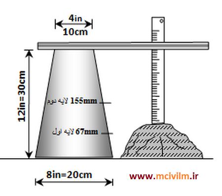 اندازه استاندارد اسلامپ